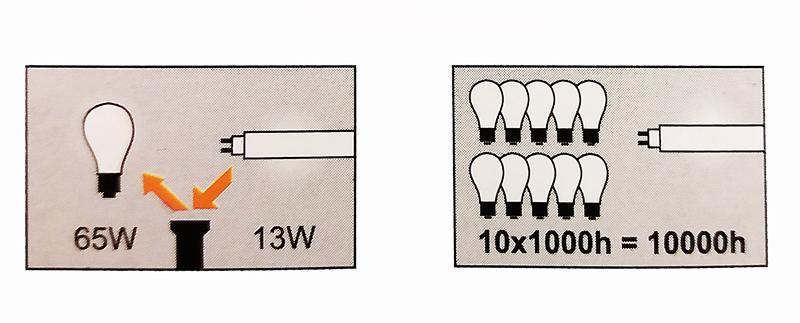 Sieninis šviestuvas 13W